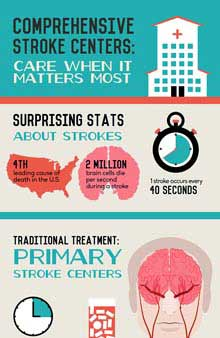 stroke infographic - link to text version follows